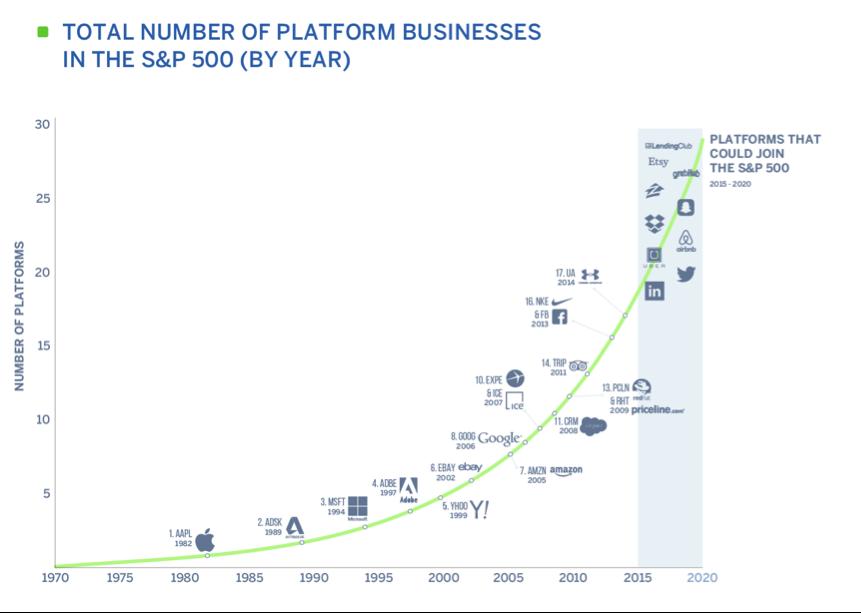 s&p_platforms